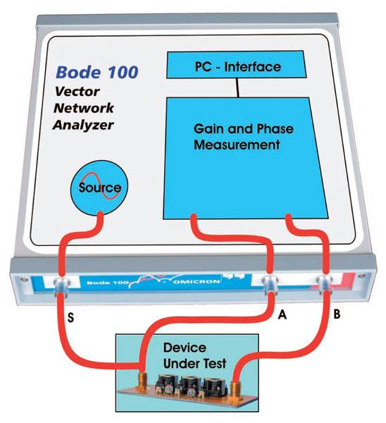 Vector Network Analyzer Plots : Vector network analyzer measurement frequency response