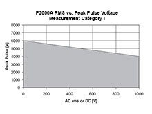 Maximum Pulse Ratings: For pulse measurements make sure to comply with the ratings as shown on this page.