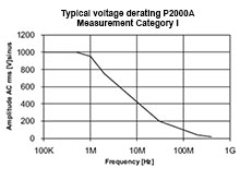 Typical voltage derating P2000A Measurement Category 1.
