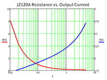 J2120A Resistance vs Output Current