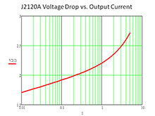 J2120A Voltage Drop vs Output Current